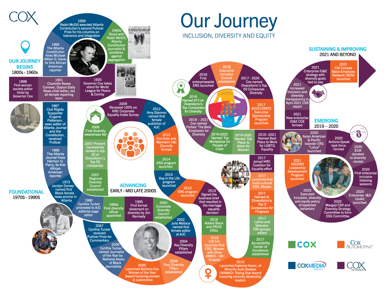 Cox Journey Map